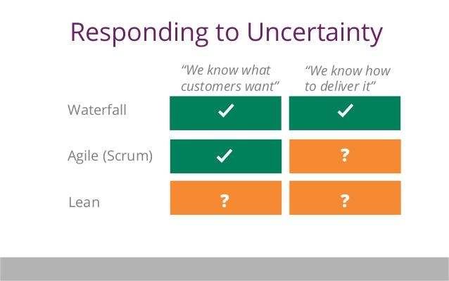 Lean Product Management: The Art of Known Unknowns