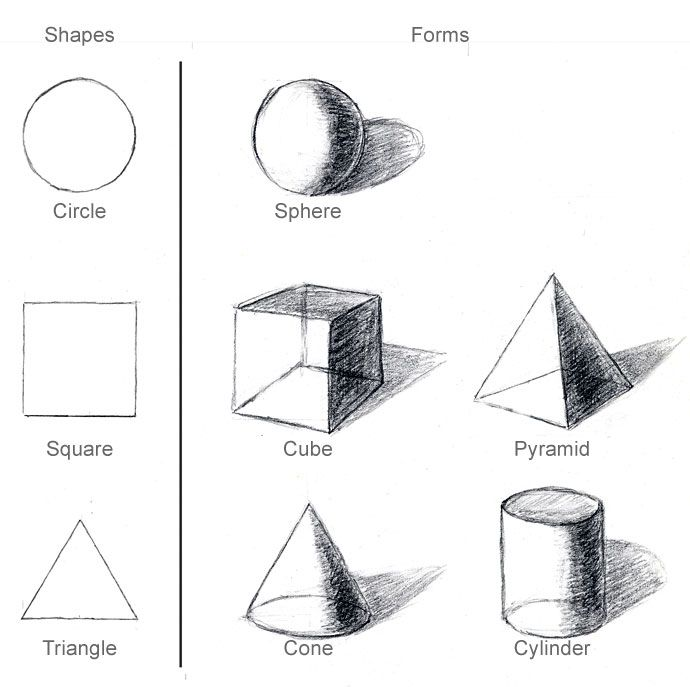 Drawing Using Lines And Shapes : Dimensionale en basisvormen de