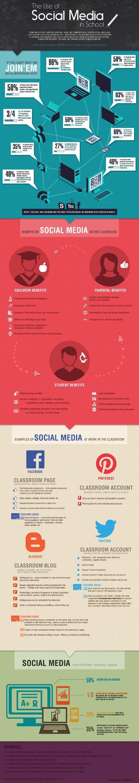 I #SocialMedia a scuola, infografica di Best Masters in Education