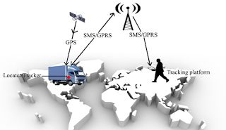 What the reason that makes live courier tracking Reliable?