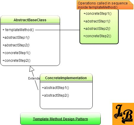 Template Method Design Pattern in Java Class diagram, Java and