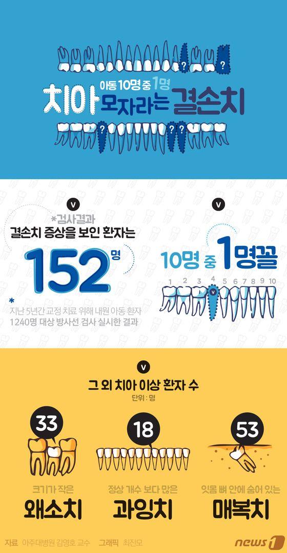 [그래픽뉴스]아동 10명 중 1명 치아 모자라는 결손치 http://www.news1.kr/photos/details/?1990208 Designer, Jinmo Choi.  #inforgraphic #inforgraphics #design #graphic #graphics #인포그래픽 #뉴스1 #뉴스원 [© 뉴스1코리아(news1.kr), 무단 전재 및 재배포 금지]