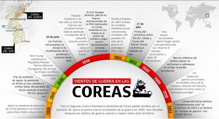 Las Coreas, cronología de un conflicto histórico: http://www.elpais.com.co/elpais/mundo/graficos/grafico-cronologia-conflicto-historico
