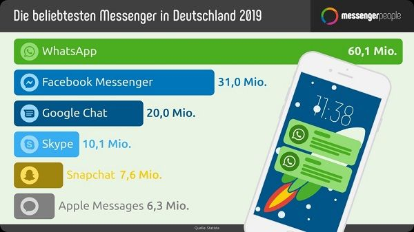 So Beliebt Sind Facebook Whatsapp Facebook Messenger Instagram