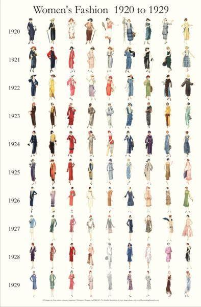 Evolução das silhuetas nos anos 20