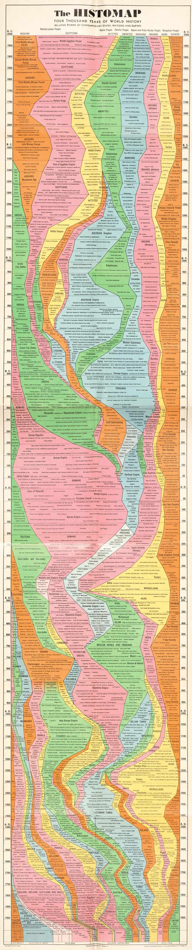 The Histomap... 4,000 years of world history