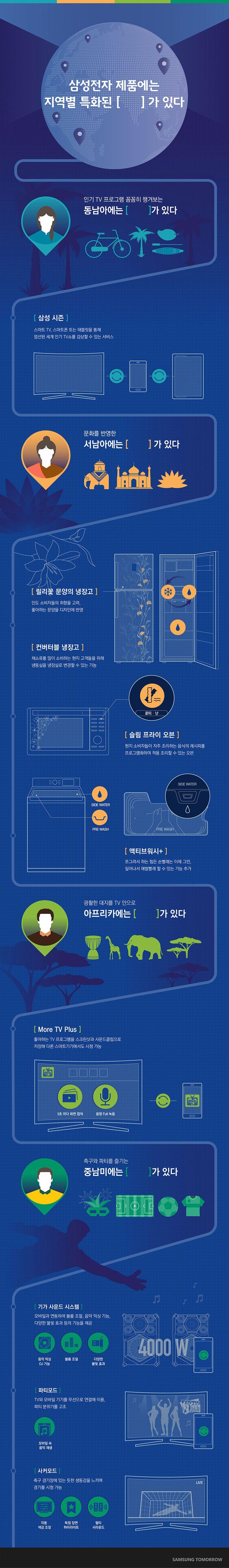 2015 삼성전자 글로벌 지역특화 제품에 관한 인포그래픽