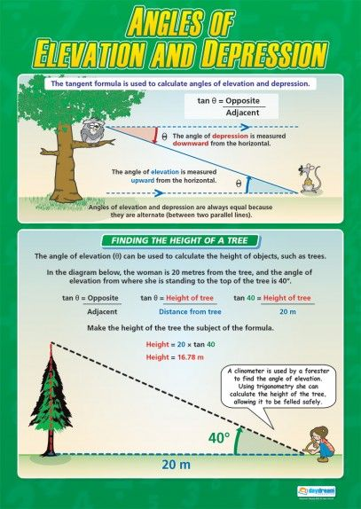 Angles of Elevation and Depression | Maths Numeracy School Posters