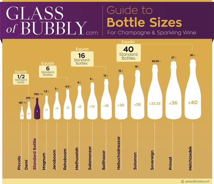 Guide to Bottle Sizes for Champagne & Sparkling Wine free infographic #GlassofBubbly