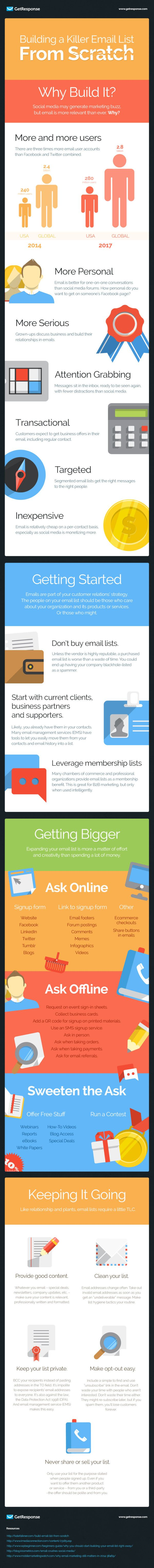 Building a Killer #Email List from Scratch