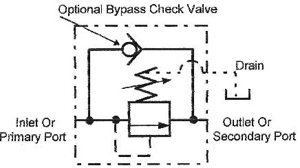PRESSURE RELIEF VALVE AND SEQUENCE VALVE | ENGINEERING MADE EASY