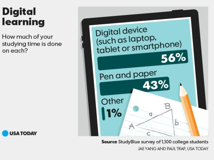 Digital learning trumps the old fashioned way