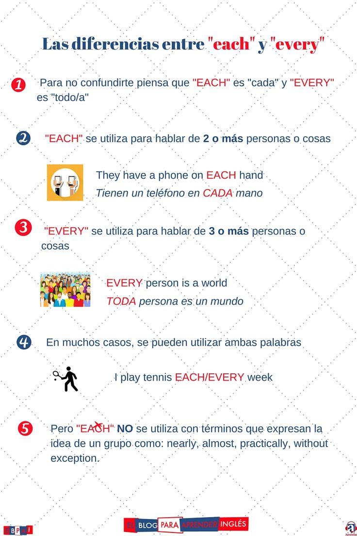El blog para aprender inglés: Every y Each