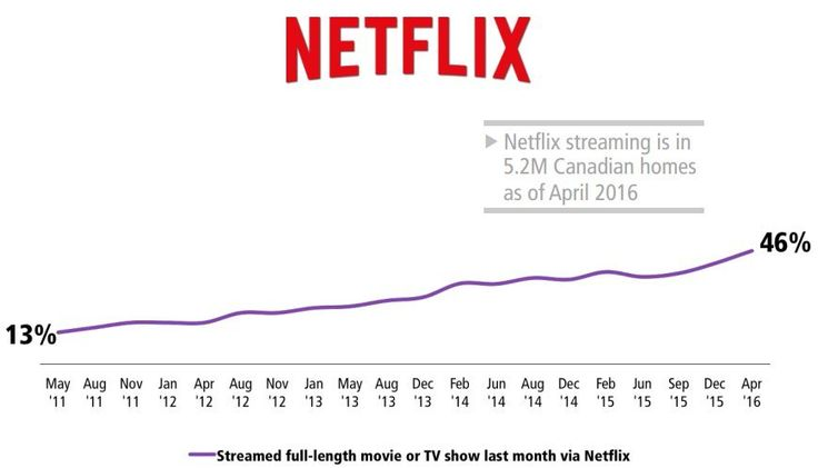 Netflix Canada Is Crushing Shomi And CraveTV