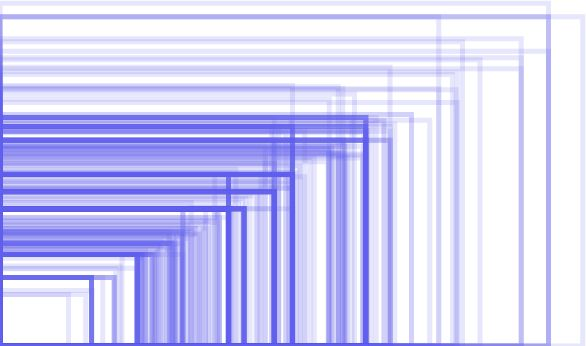 Usage of treemap to show android fragmentation