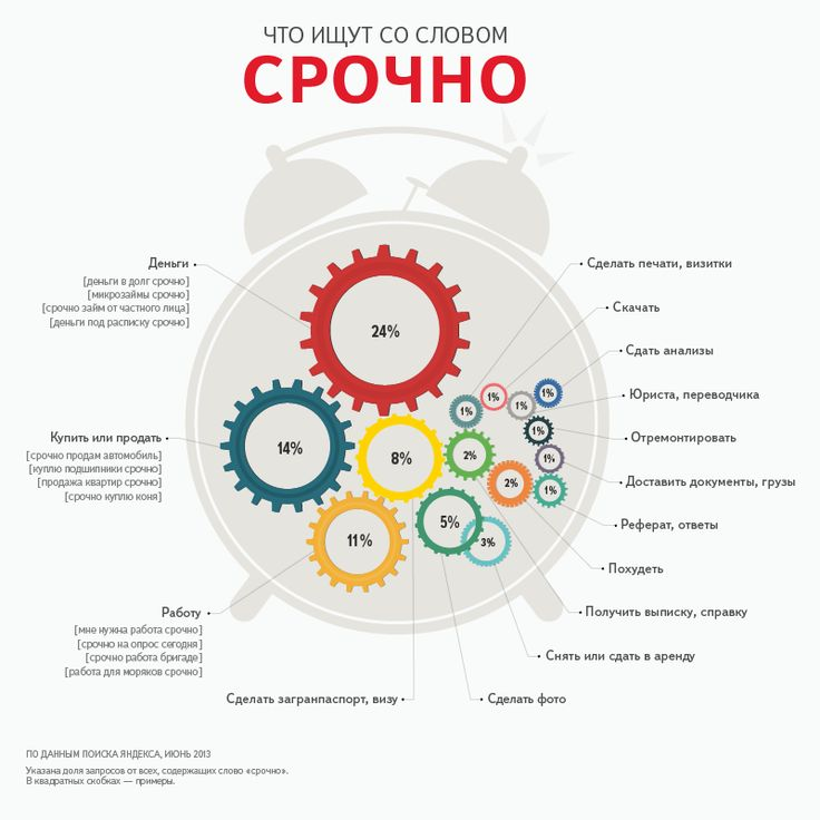Что ищут со словом СРОЧНО пользователи рунета