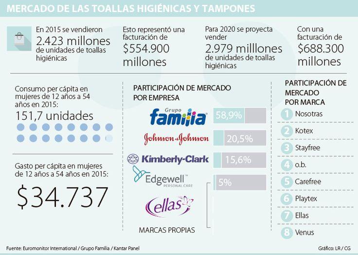 El mercado de las toallas higiénicas vende más de 2.400 millones de unidades al año