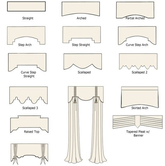the look of pelmet or cornice boxes atop a well-dressed window. Like a milliner's felted creation, a pelmet/cornice adds a finished touch that a rod can't always capture. As with hats, there are many styles of pelmets from which to choose.