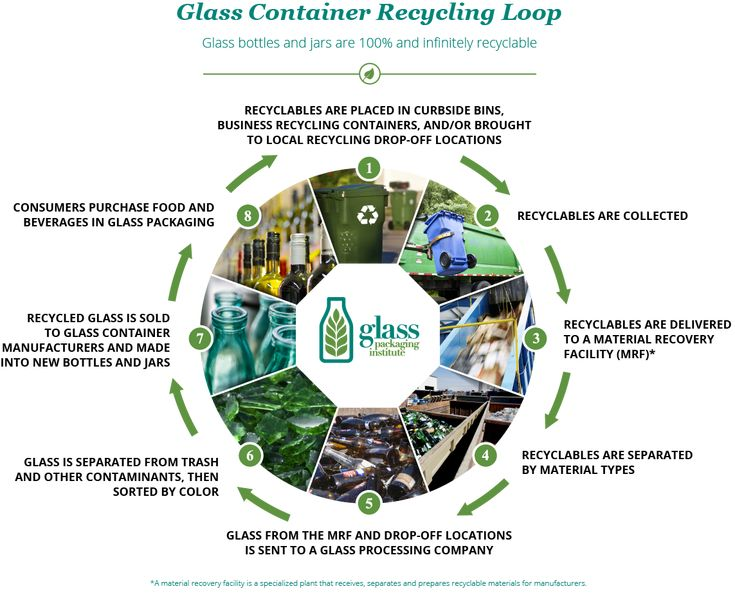 Glass Recycling Facts   Glass Packaging Institute