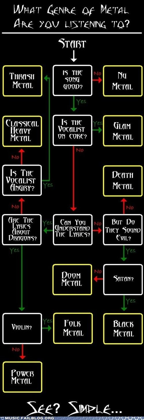 What Kind of Metal are You Listening To? DEATH METAL and maybe a touch of BLACK METAL...