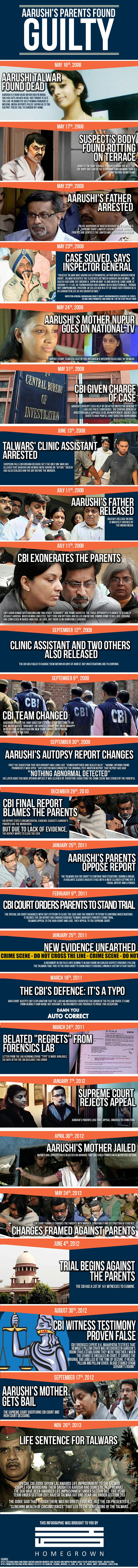 Infographic: The Arushi Talwar Murder Case Chronicled And Decoded   http://homegrown.co.in/infographic-the-arushi-talwar-murder-case-chronicled-and-decoded/
