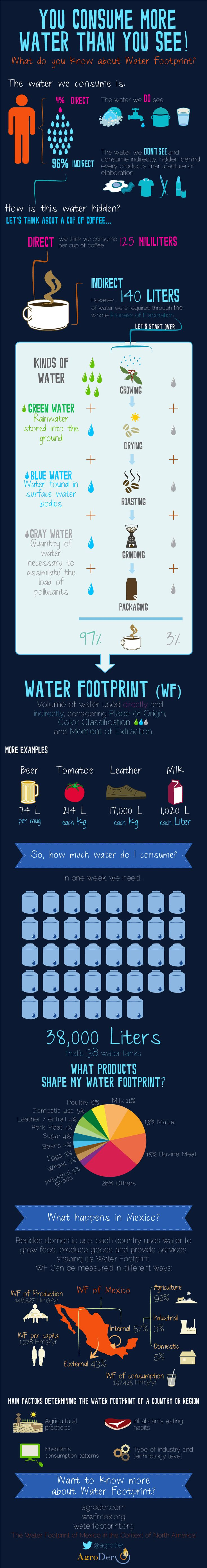 You consume more water than you see! Water Footprint Infographic #Water #Footprint #Infographic