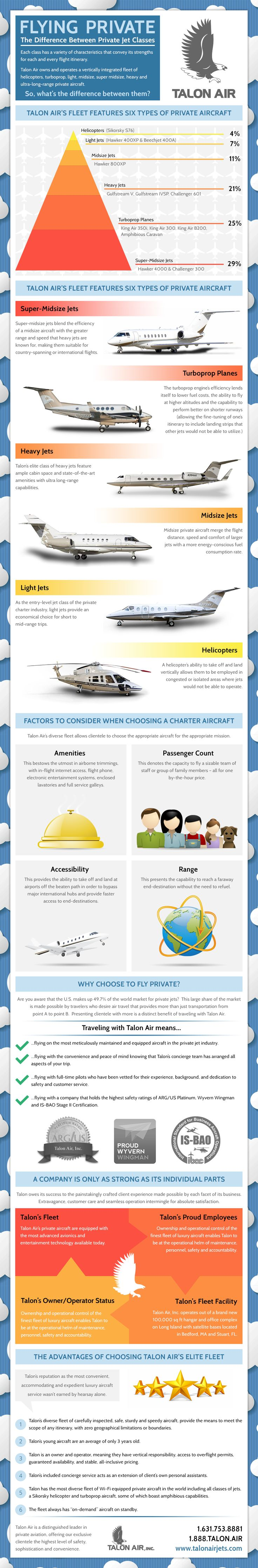 An #Infographic for www.TalonAirJets.com about the difference between private jet classes.