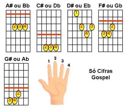 _____________________ Acordes maiores com sustenido e bemol ((Só Cifras Gospel - Cifras e Letras Evangélicas))