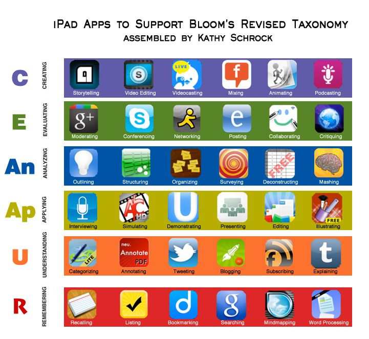 This page gathers all of the Bloomin' Apps projects in one place!  Each of the images has clickable hotspots and includes suggestions for  Google, iPad, Android, and Web 2.0 applications  to support each of the levels of Bloom's Revised Taxonomy.