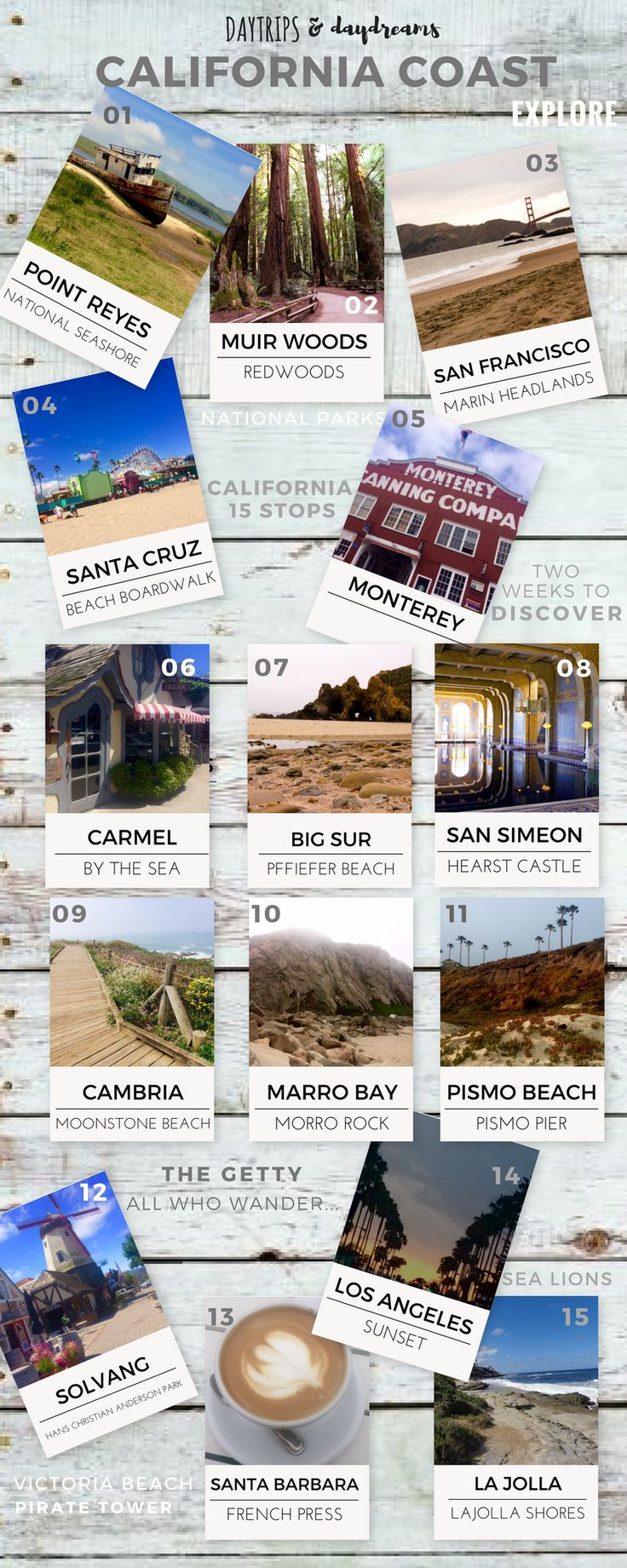 California Coast Map and Itinerary. 15 stops down the coast from San Francisco to LaJolla.
