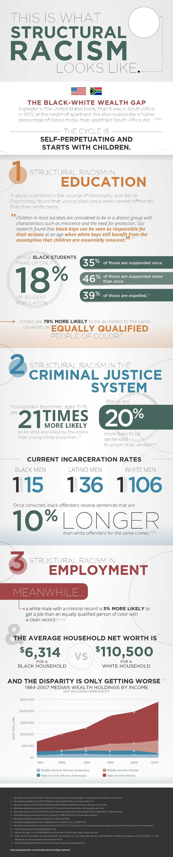 Infographic  This is what institutional Racism Looks Like