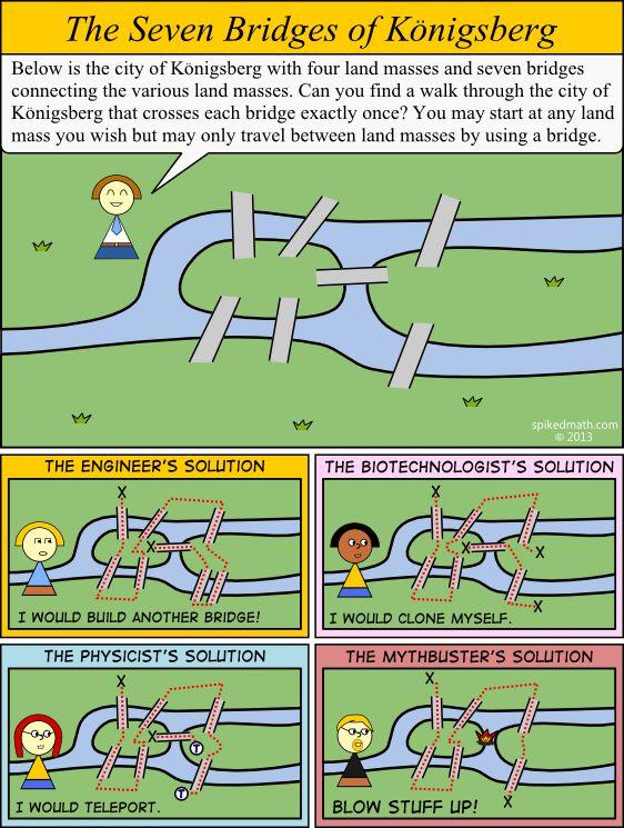 Solutions to the Seven bridges of Königsberg
