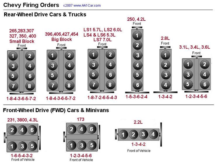 2006 chevy trailblazer SS Cylinder Diagram | The correct firing order is very important because