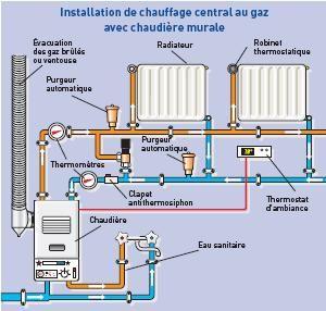 Schema installation chauffage central