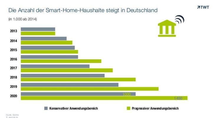 Die Grafik zeigt die prognostizierte Anzahl der #SmartHome-Haushalte in Deutschland.