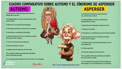 Asperger- autismo http://www.imageneseducativas.com/autismo-y-el-sindrome-de-asperger/