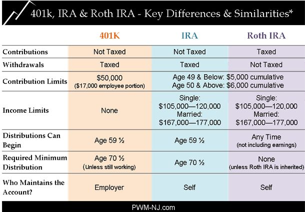 Charting the Differences: 401k vs. IRA vs. Roth IRA