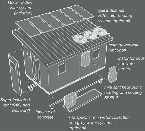 Kleines Luxus Haus In Weniger Als 6 Wochen Bauen Small Luxury