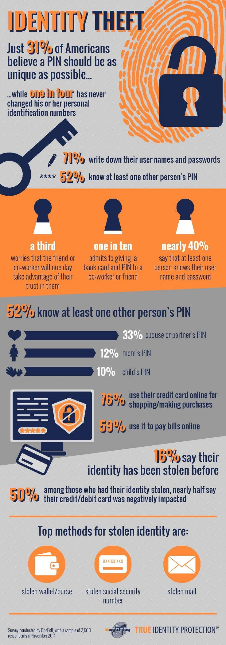 Infographic Drench designed for ID Watchdog about identity theft. Research/stats by Onepoll. #design #infographics #infographic