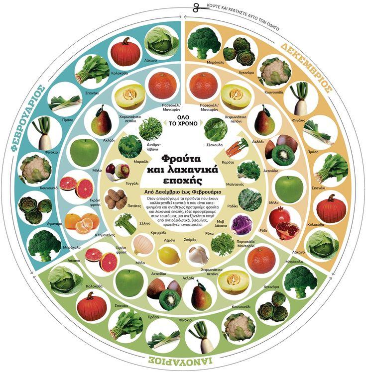 Αποτέλεσμα εικόνας για φρούτα και λαχανικά εποχής