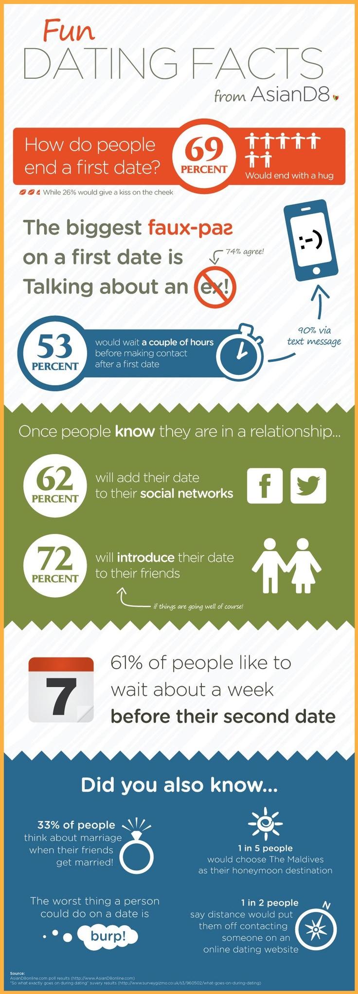 Online dating statistics for senior dating sites