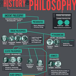 The works of Socrates, Plato, and Aristotle informed thousands of years of thought, becoming central to thought in the Roman world, the Middle Ages, and then resurfacing in the renaissance and later.