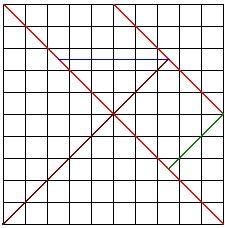 1. Desenhe um quadrado com 10 cm de lado. 2. Trace uma das diagonais do quadrado e o segmento de reta que une os pontos médios de dois la...