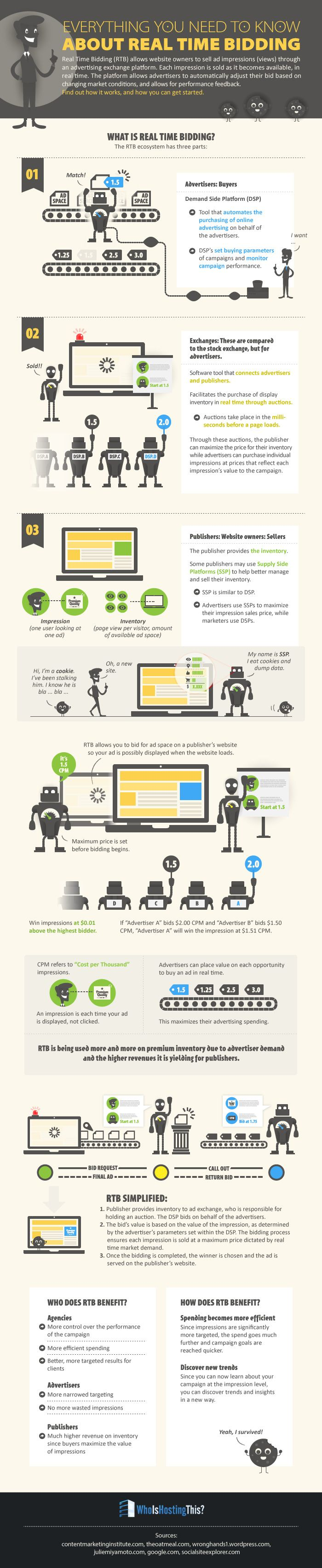 [Infographic] Real Time Bidding  #marketing #rtb #onlinemarketing