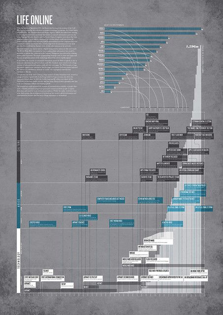 #infographic #data #visualization