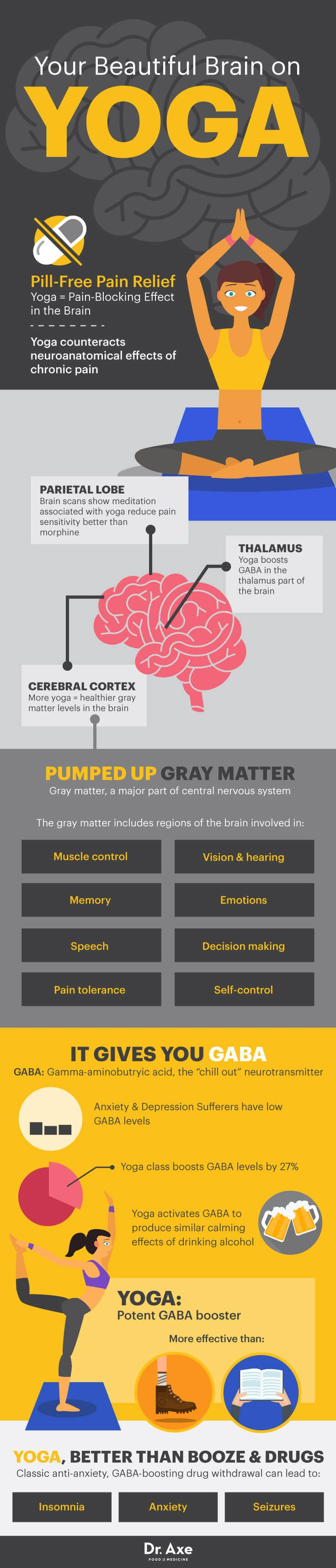 Yoga Builds Healthier Gray Matter in the Brain