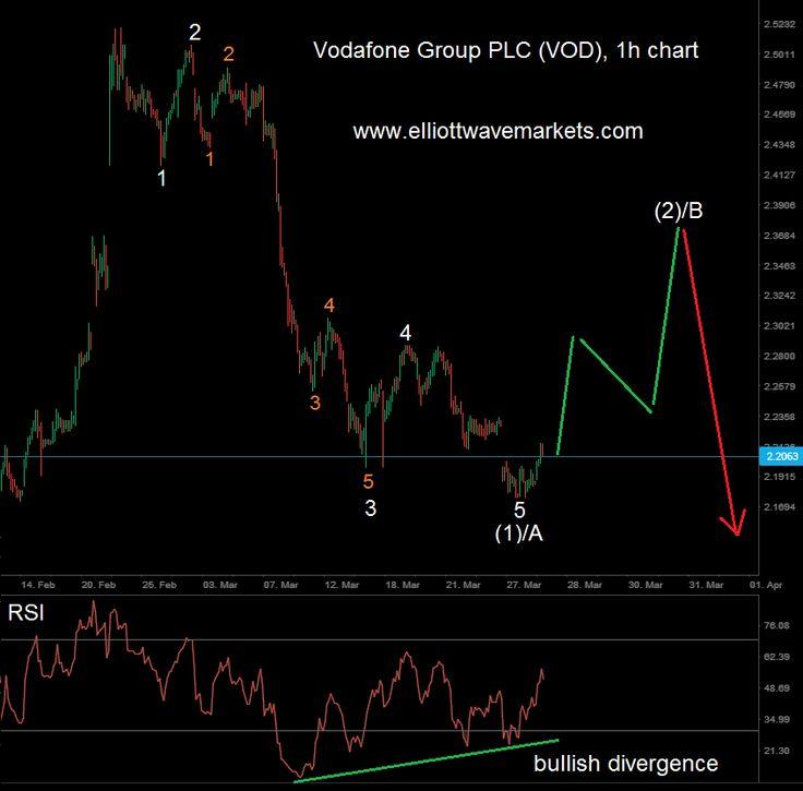 Vodafone Group PLC | http://elliottwavemarkets.com/vodafone-group-plc/
