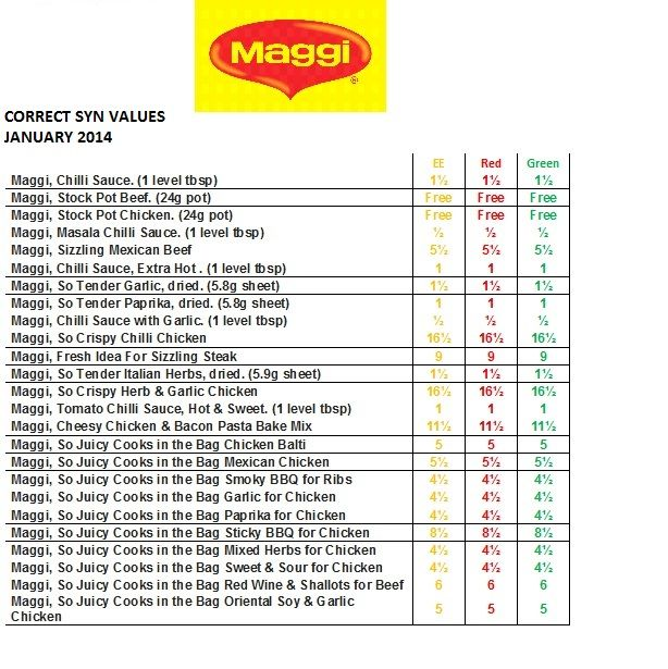 Maggi Syn Values :)
