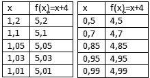 Noção intuitiva de limite O limite observa o comportamento de uma função f(x), quando x tende a p. Considere a função f(x)=x+4. Se mon...