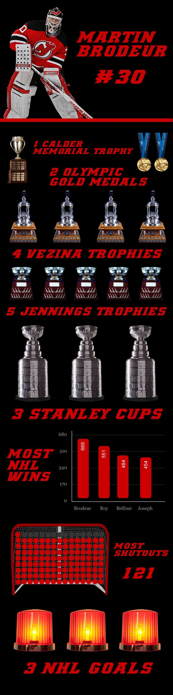 Check out all of Martin Brodeur's accomplishments with this #NUM3R0LOGY https://www.facebook.com/groups/crets4bets